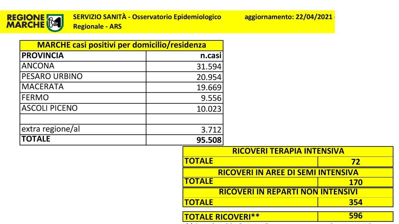 Coronavirus Marche, sotto quota 600 numero ricoverati. Provincia Ascoli supera 10mila casi da inizio emergenza