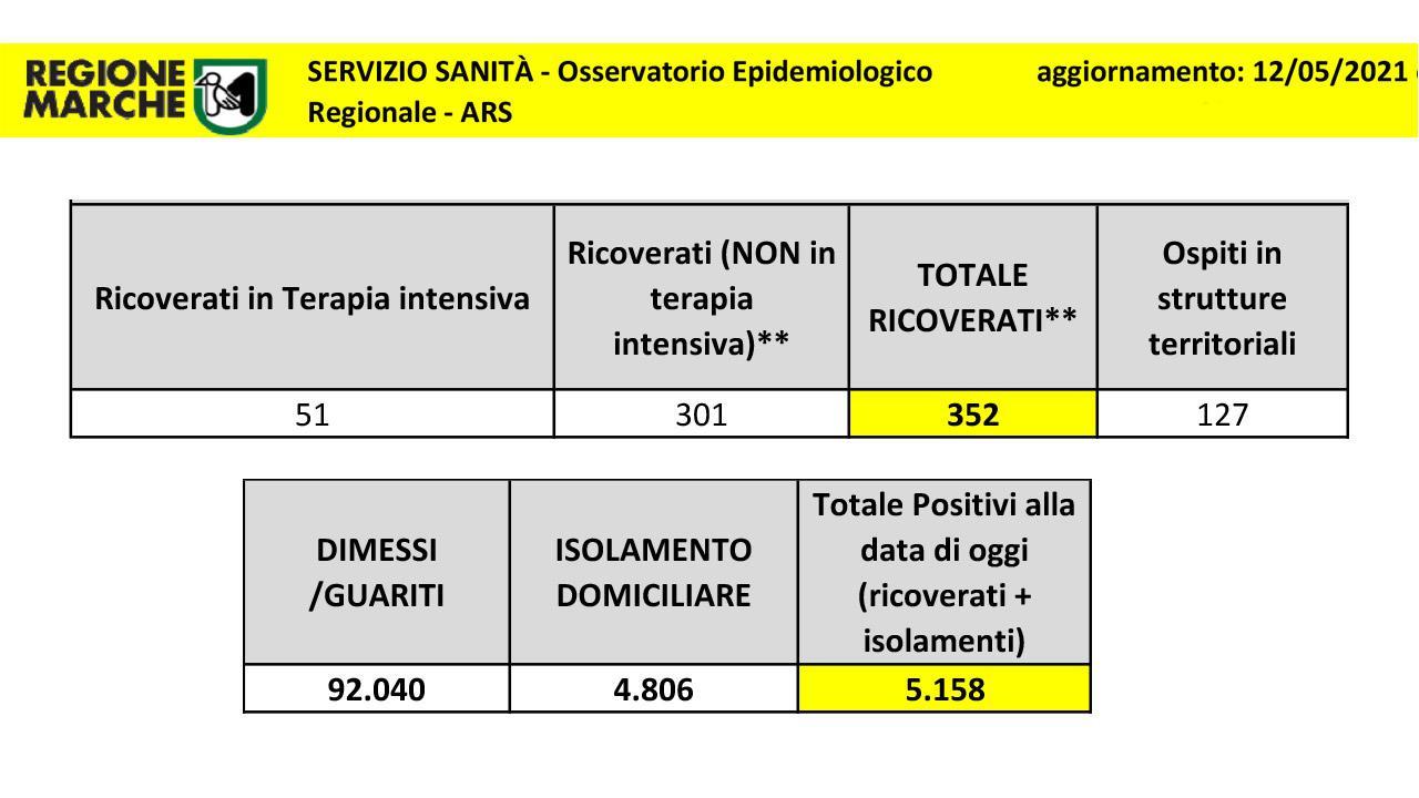Coronavirus Marche, superata quota 100mila casi da inizio emergenza. Ancora buone notizie per numero ricoveri