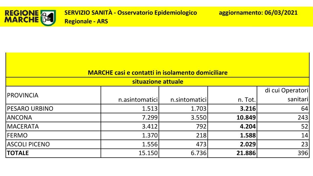 Coronavirus Marche, ancora in aumento i ricoveri nelle strutture. Oltre 72mila i positivi da inizio emergenza