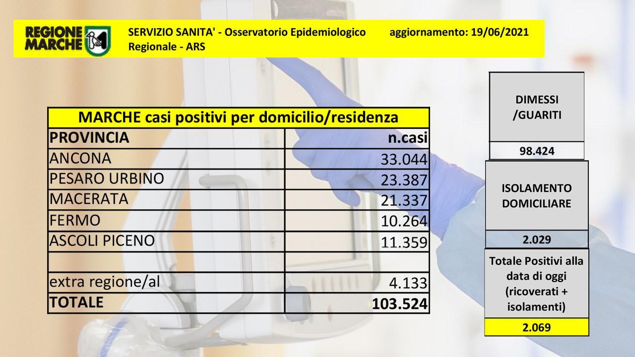 Coronavirus Marche, ancora in diminuzione numero ricoveri reparti ordinari. Nessuna vittima nelle ultime 24 ore