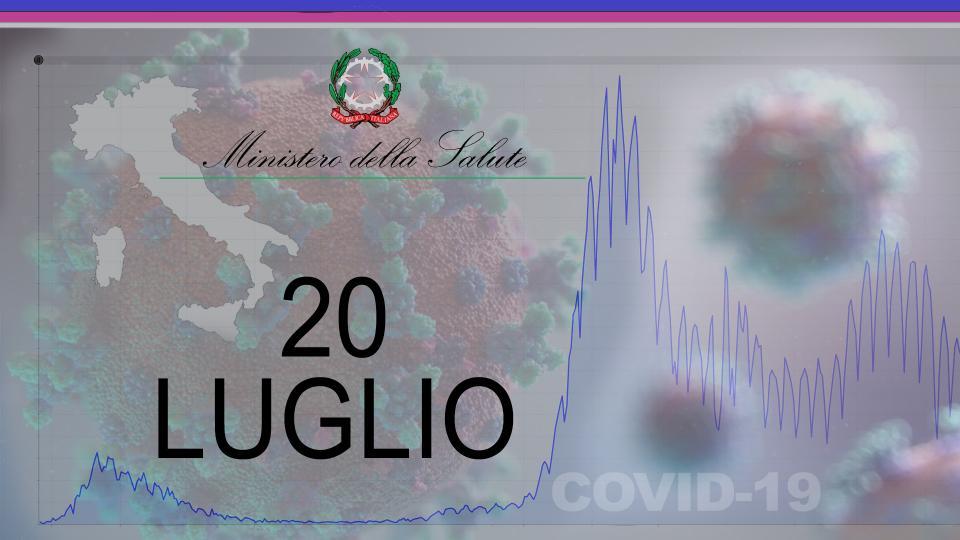 Ministero Salute, sono oltre 3500 i nuovi positivi in Italia. Registrati altri 10 decessi