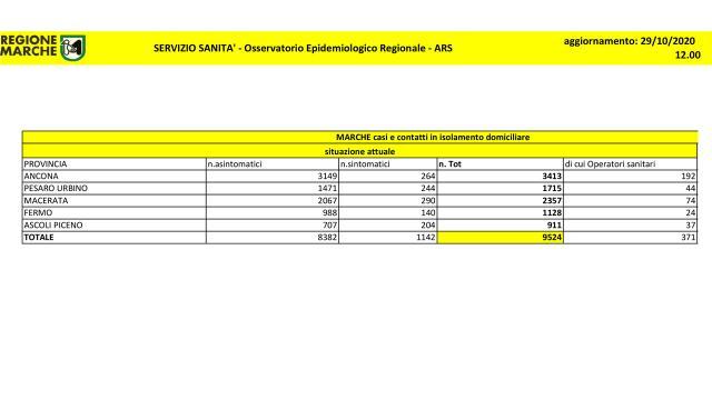 """Coronavirus, Regione Marche: """"Altri 686 positivi su 2372 tamponi di nuove diagnosi"""""""