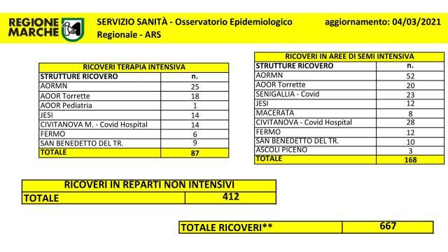 Coronavirus Marche, superati i 70mila casi da inizio emergenza. Sale ancora numero dei ricoveri