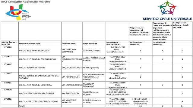 Unione Ciechi e Ipovedenti Marche, 24 posti disponibili per Servizio Civile Universale