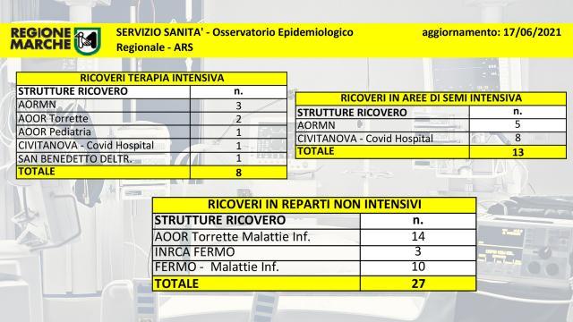 Coronavirus Marche, sono 2.433 i soggetti ancora positivi. Due vittime nelle ultime 24 ore