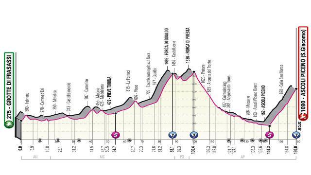 Giro d'Italia, la presentazione dell'attesissima sesta tappa con arrivo a San Giacomo
