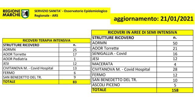 Scende ancora numero ricoveri nelle Marche. Quasi 2100 persone per screening zona Castignano-Castel di Lama