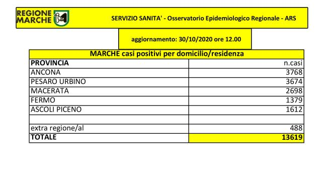 """Coronavirus, Regione Marche: """"Sono 524 positivi su quasi 2000 tamponi nuove diagnosi"""""""