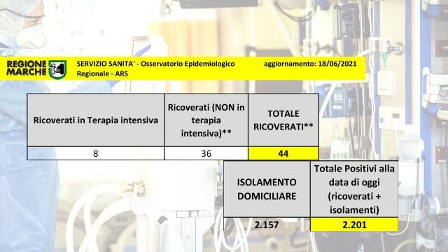 Coronavirus Marche, scende di 4 unità il numero dei ricoveri nei reparti ordinari. Una vittima a Montecassiano