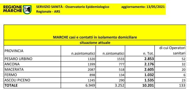 Coronavirus Marche, ultime 24 ore con 32 dimessi e 16 ricoveri in meno. Diminuiscono casi in isolamento domiciliare