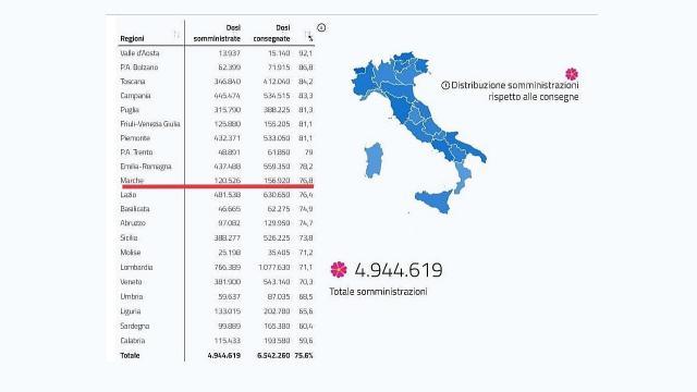 Regione Marche, approvato accordo per somministrazione vaccini anti-Covid a domicilio ed in studi medici